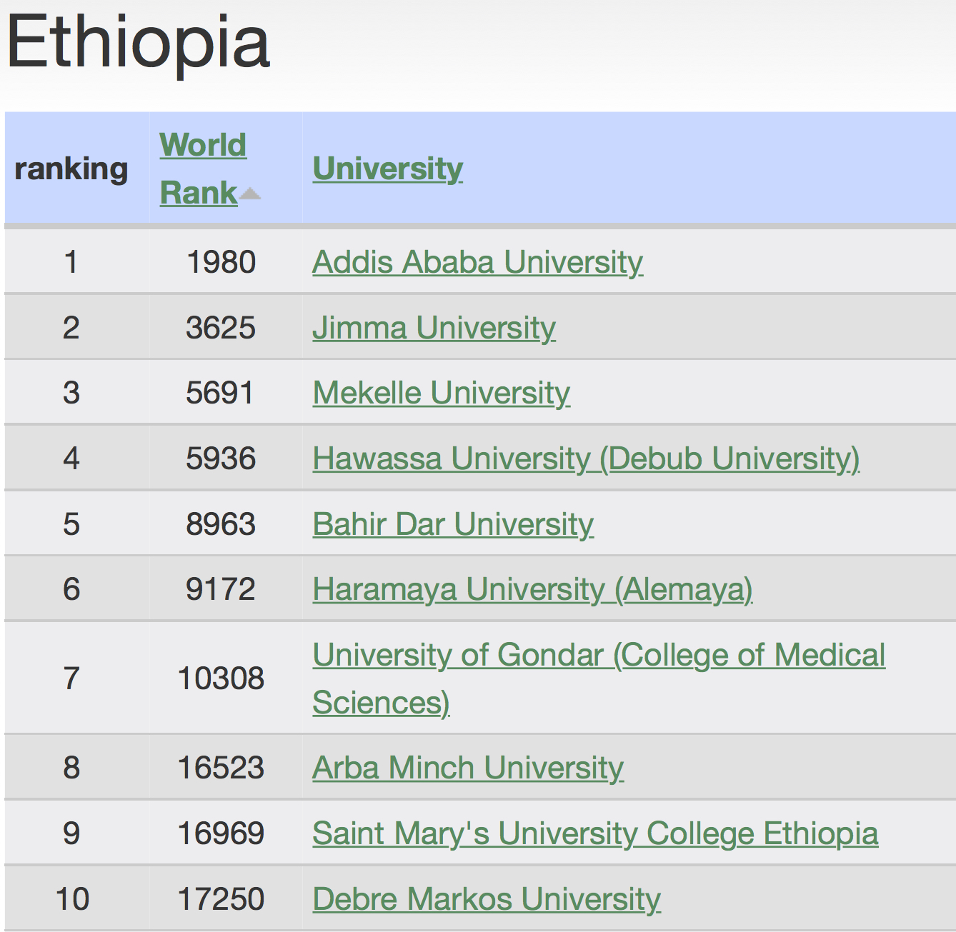 2015 Ranking of Ethiopian Universities – International